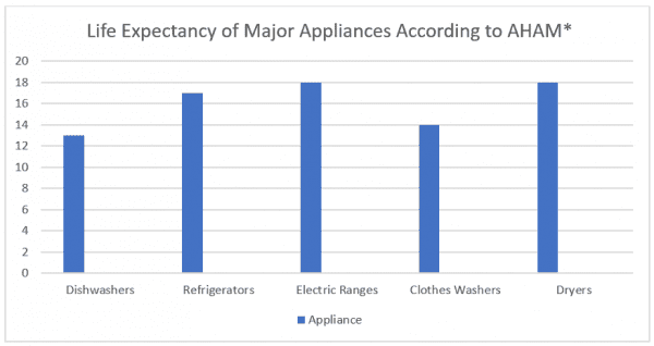 life expectancy of major appliances